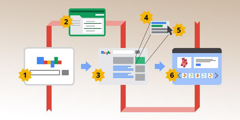 5 cosas que debes saber sobre la publicidad online